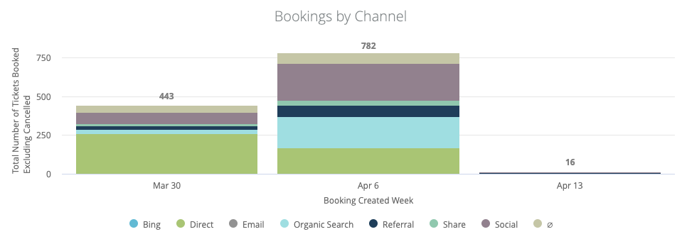 stacked bar graph showing bookings by channel over time for Social Distancing 6k Virtual Event