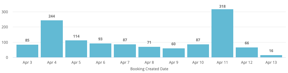 Blue bar graph of bookings created by date for the Social Distancing 6k Virtual Event.