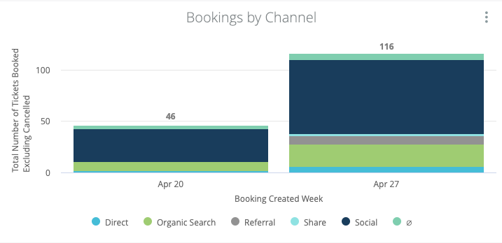 Stacked bar chart of bookings by channel for the Virtual Gin Run