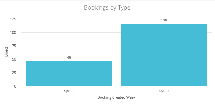 blue bar chart of booking volume by week for the Virtual Gin Run