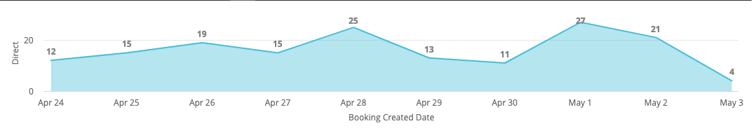 linear chart with blue shading showing changes in booking volume by day