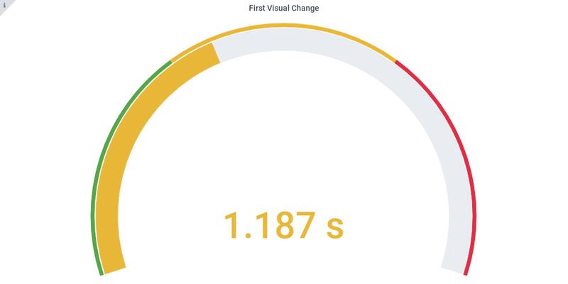 First visual change AngularJS