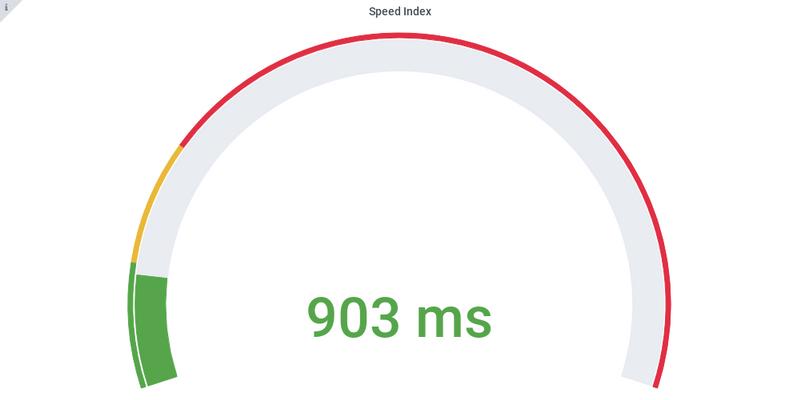 Speed index Angular 9