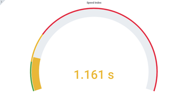Speed index Angular 7