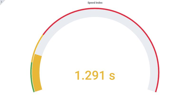 Speed index AngularJS