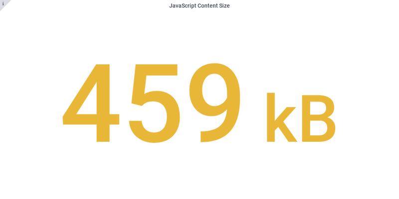 Javascript content size Angular 9