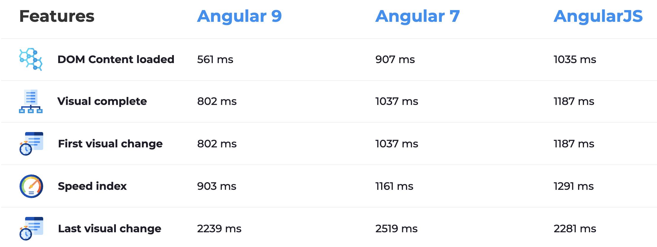 Total Summary of Performance comparison of Angular 9/Angular 7/AngularJS