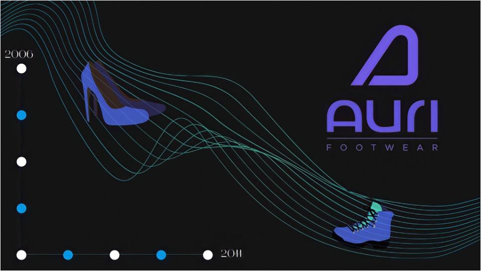 Auri history graphs