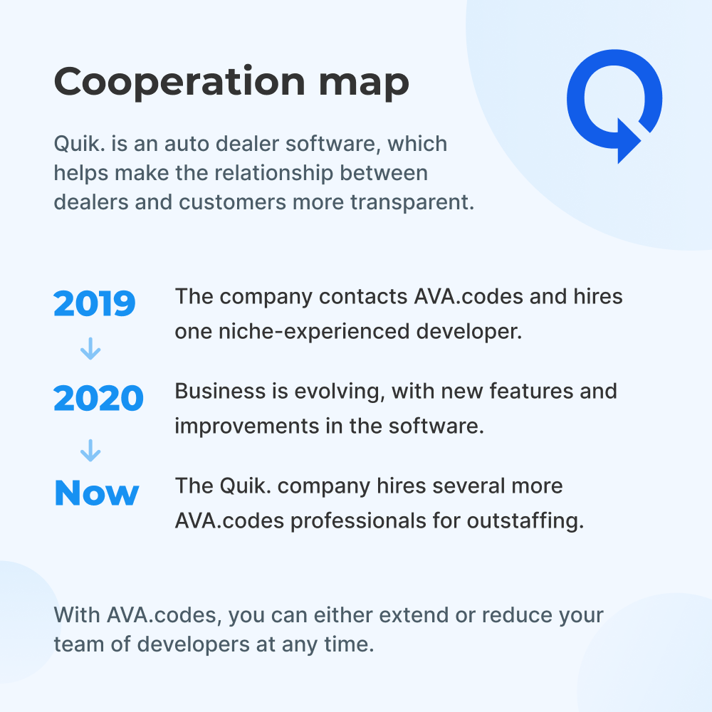 Cooperation map with Quik.