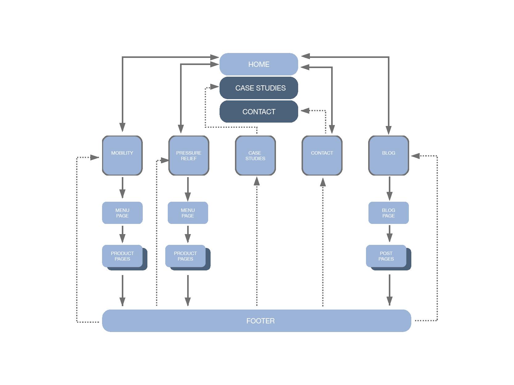 Information architecture website