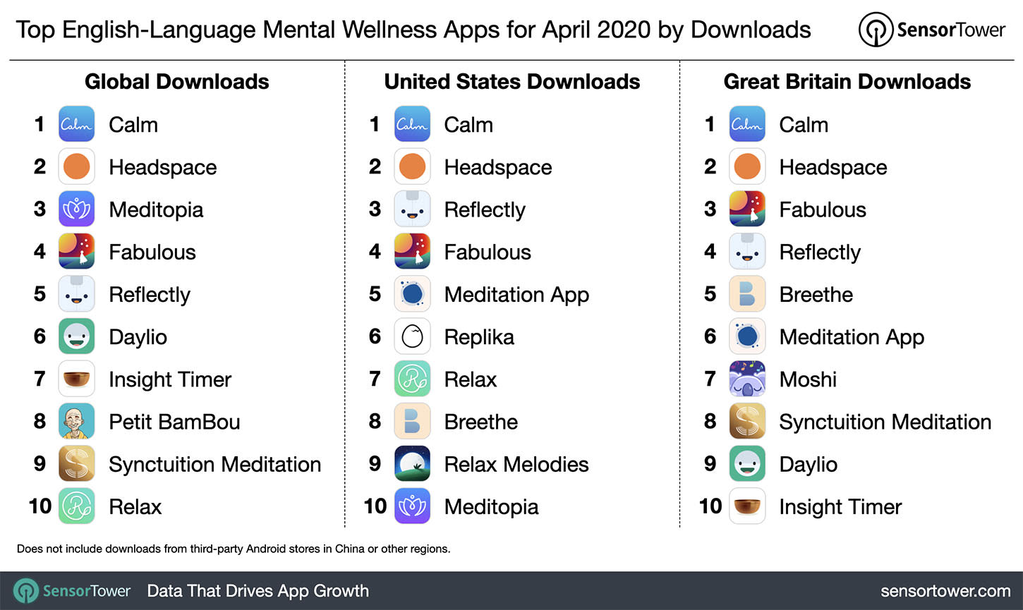 Top 10 English Language Mental Wellness Apps Worldwide by Downloads for April 2020
