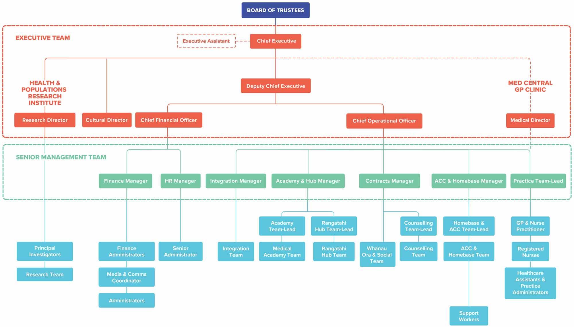Te Puna Ora o Mataatua Organisation chart
