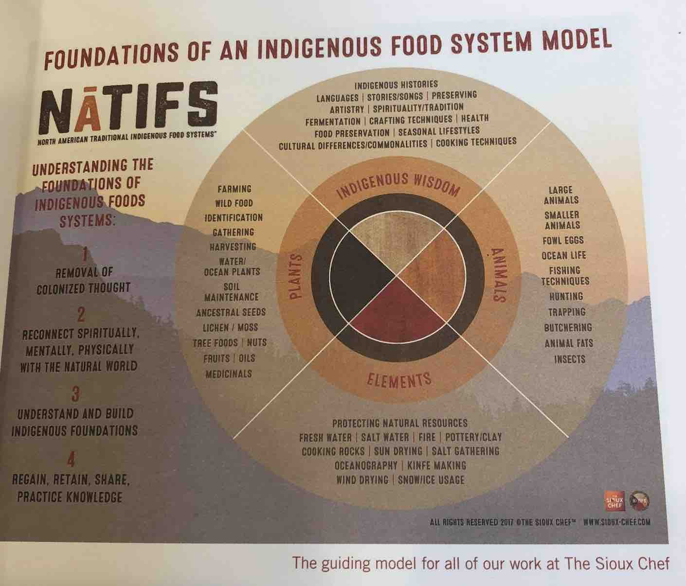 Indigenous food system model