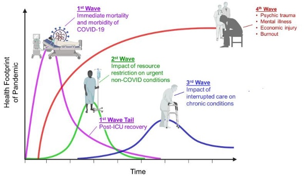 Stages of covid-19 symptoms