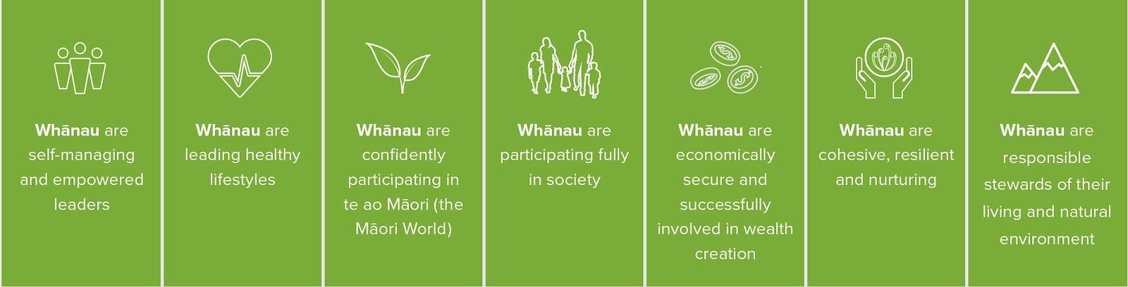 Whānau Ora outcomes