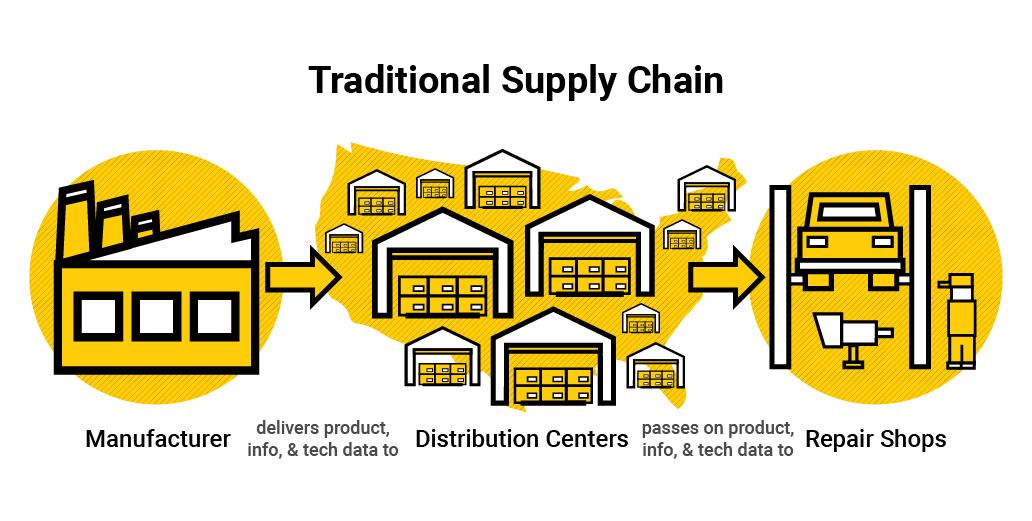 Crawfordsville, IN eCatalog Traditional Supply Chain Illustration Info Graphic Design by Media Wrench