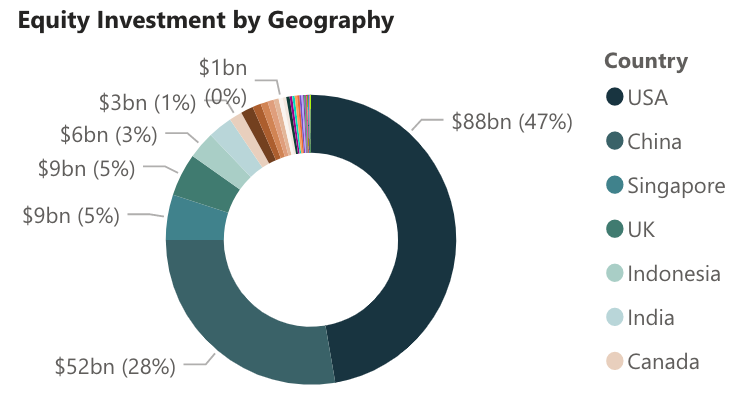 Space Investment Quarterly Equity Investment by Geography