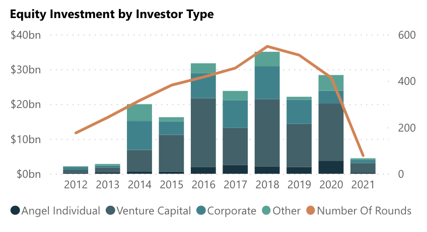 Space Investment Quarterly Equity Investment by Investor Type