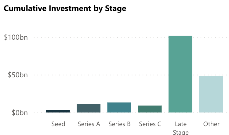 Space Investment Quarterly Cumulative Investment by Stage