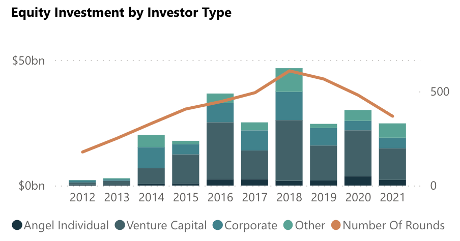 Space Investment Quarterly Reports Equity Investment by Investor Type