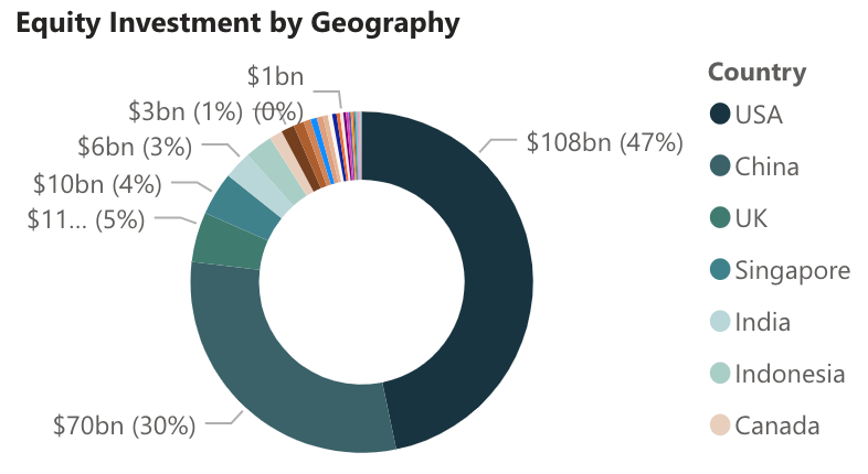 Space Investment Quarterly Report Equity Investment by Geography