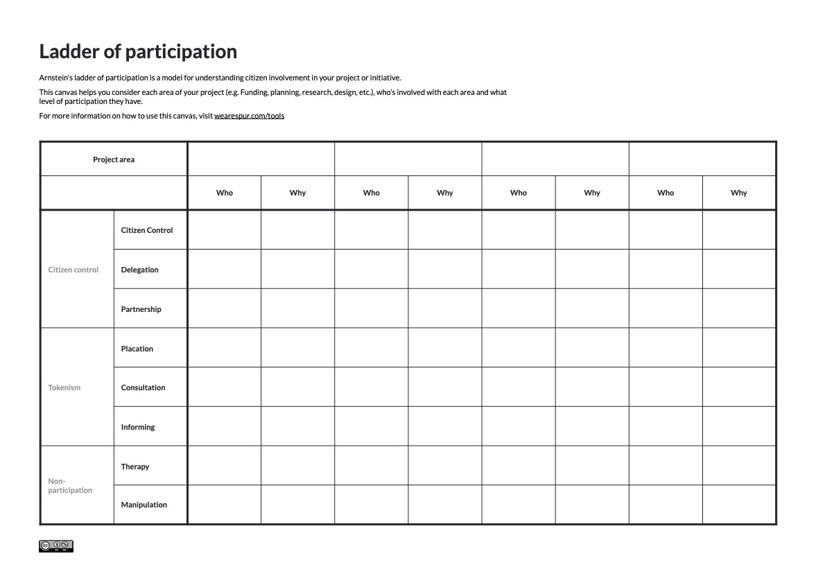 Ladder of participation canvas