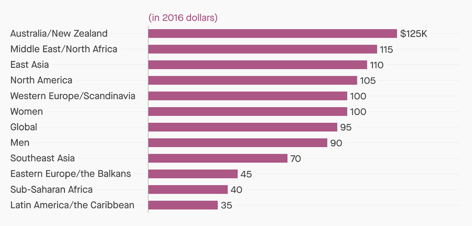 A chart depicting the different satiation points, where more income does not equate to more happiness, in different countries. Australia& New Zealand top the list with $125k and latin america at the bottom with $35k.