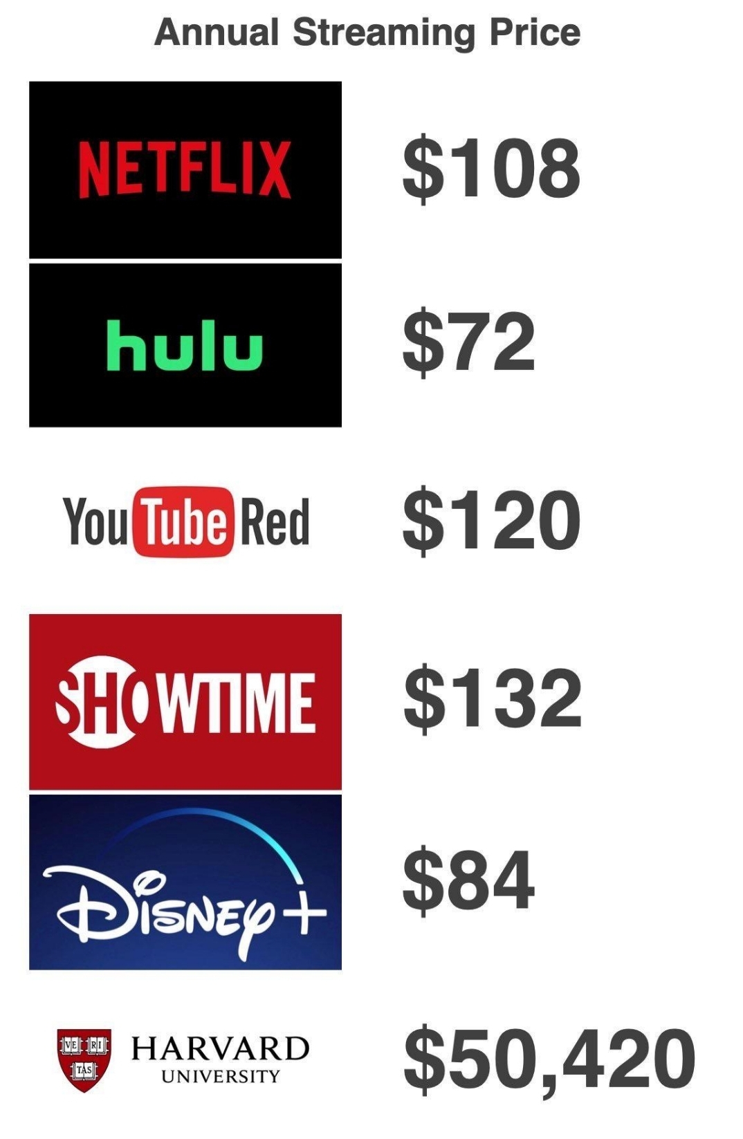 A comparison of how much it costs to use streaming sites. For example Netflix costs $108 a year but streaming your education from Harvard costs $50,420.