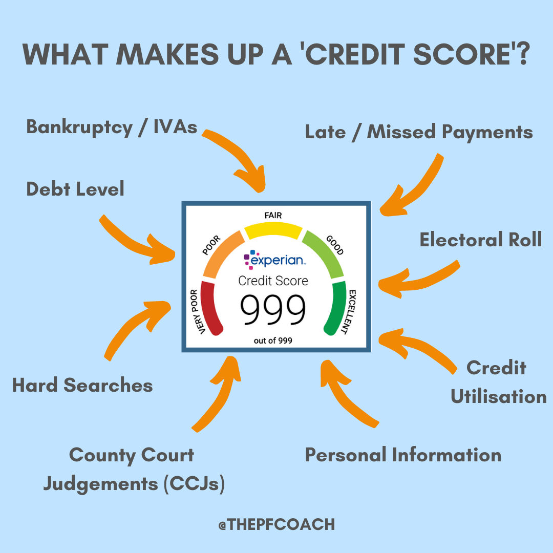 Infographic of all the components that make up a credit score like debt level, missed payments, bankruptcy, hard searches, electoral roll, credit utilisation, personal information and county court judgements.