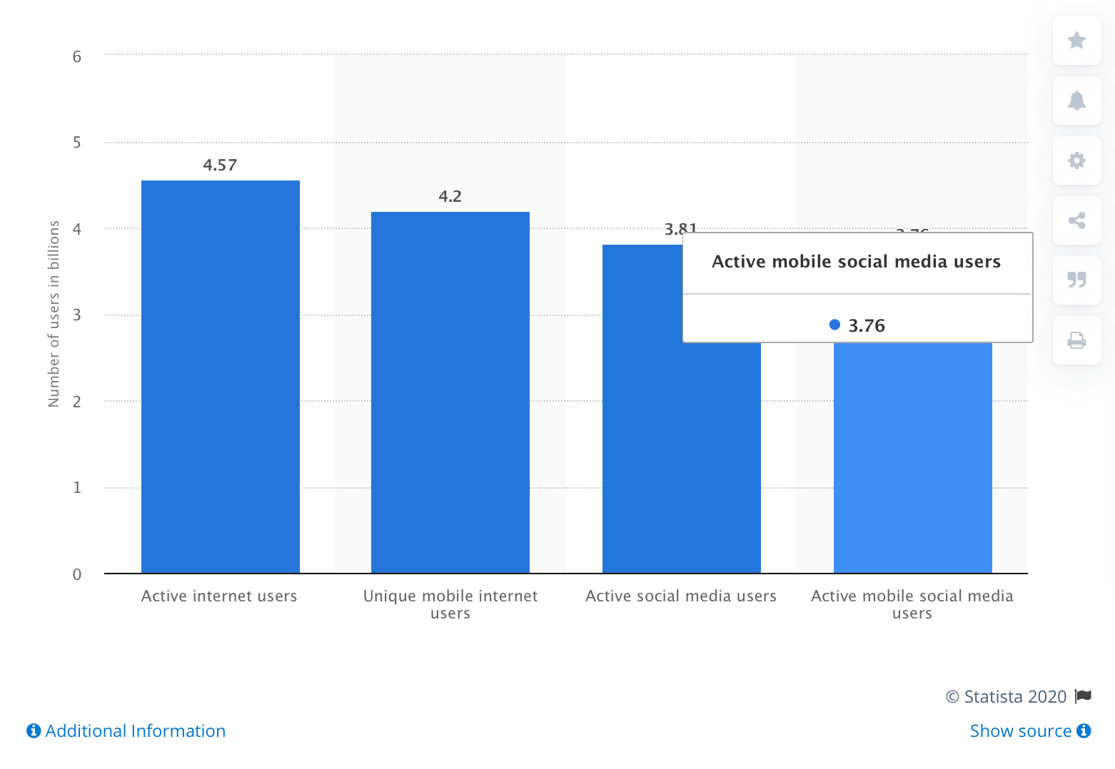 Global digital population as of April 2020