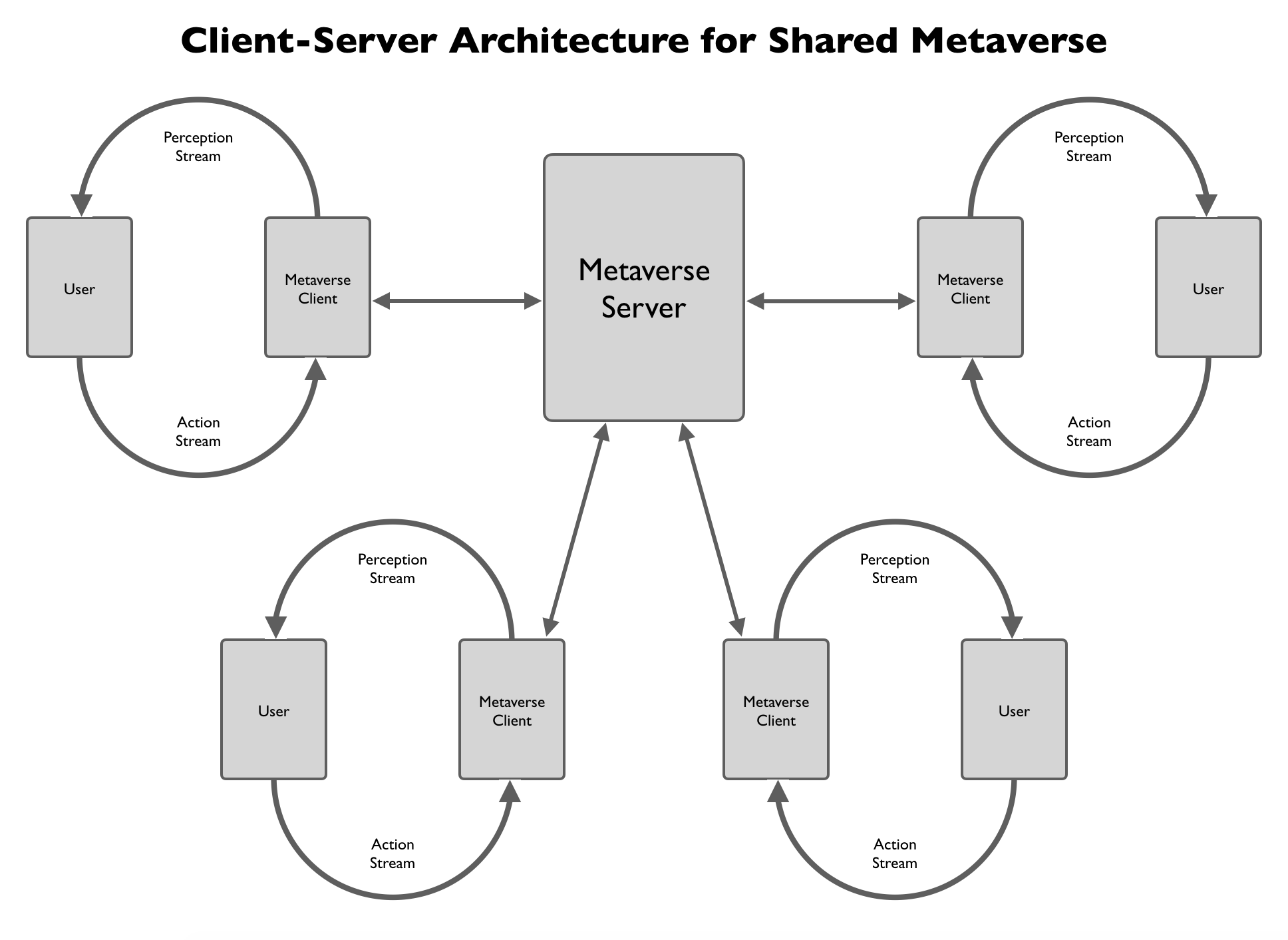 A client-server architecture of the metaverse consists of a metaverse server connected to many metaverse clients running their own interaction loops with their users.