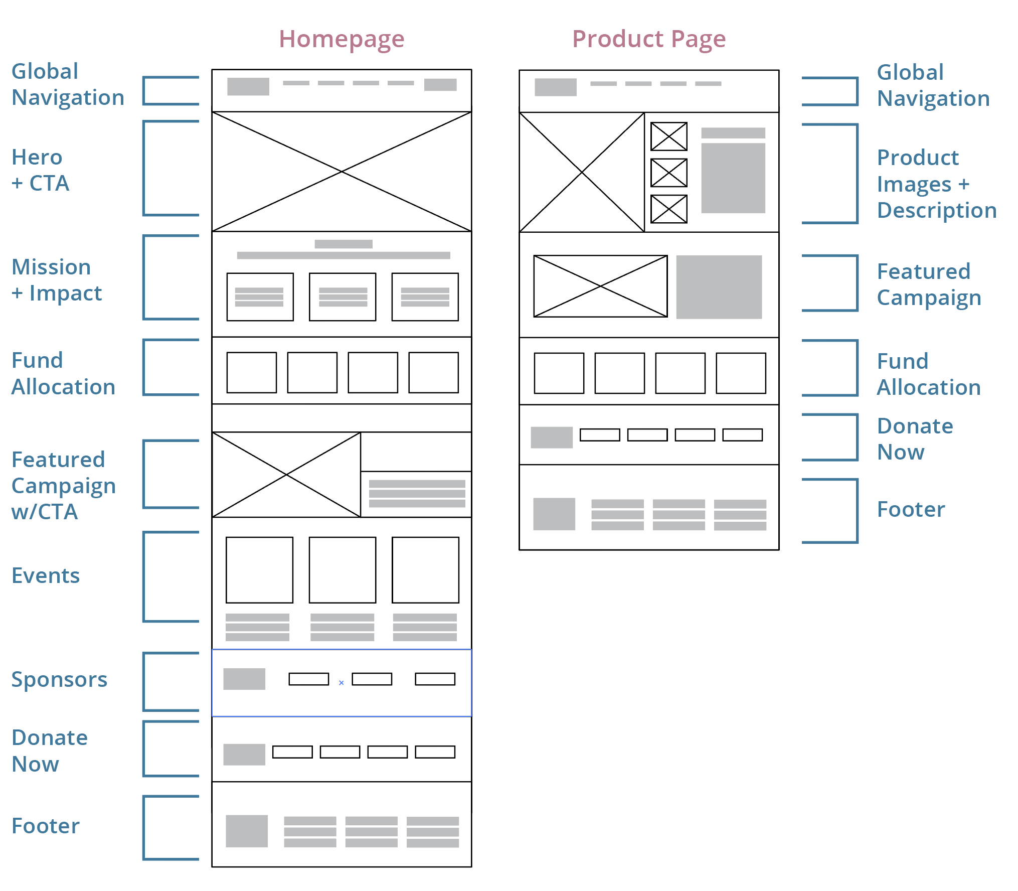 Wireframes + Content analysis