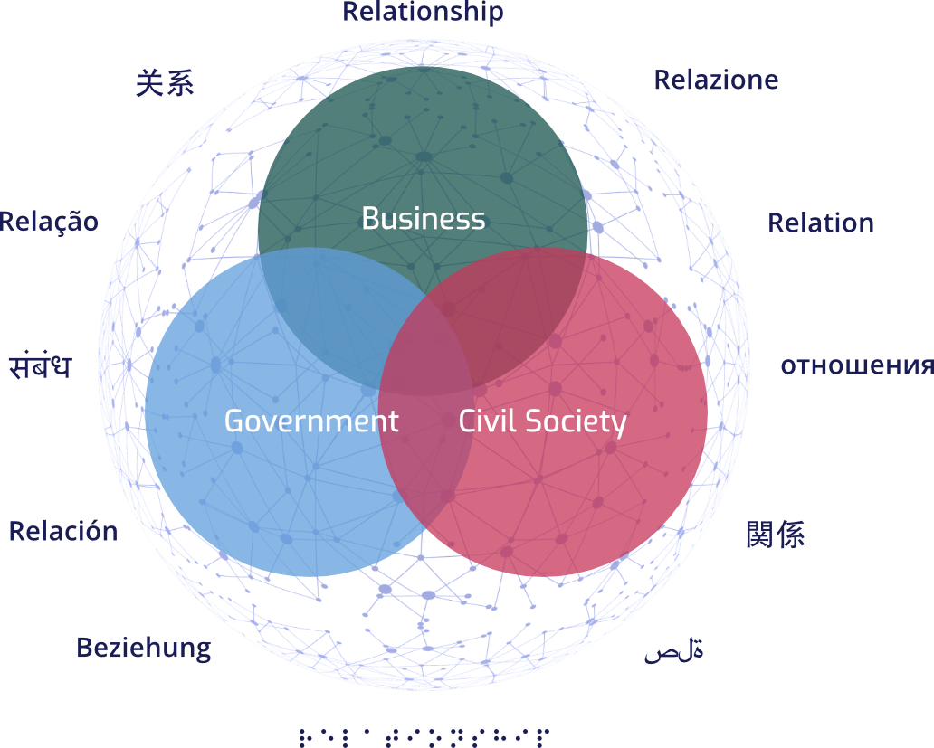 3 circles connecting to highlight how Business, Government and Civil Societies can come together. The word Relationship is written around this graphic in different languages around the World
