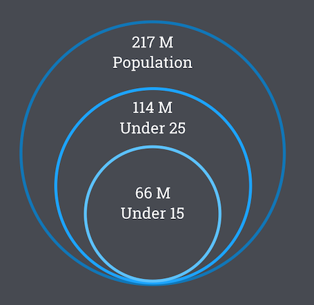 Pakistan is the 5th largest country with 217M people. 114M people are under 25