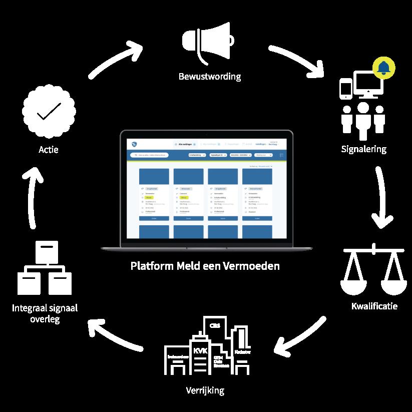 Het Meld een Vermoeden platform is de totaaloplossing voor een datagestuurde aanpak van ondermijnende criminaliteit.