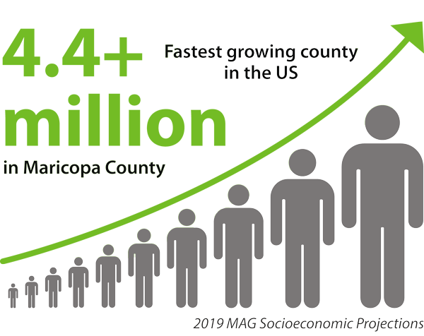 4.4 Million in Maricopa County - Fastest growing county in the US