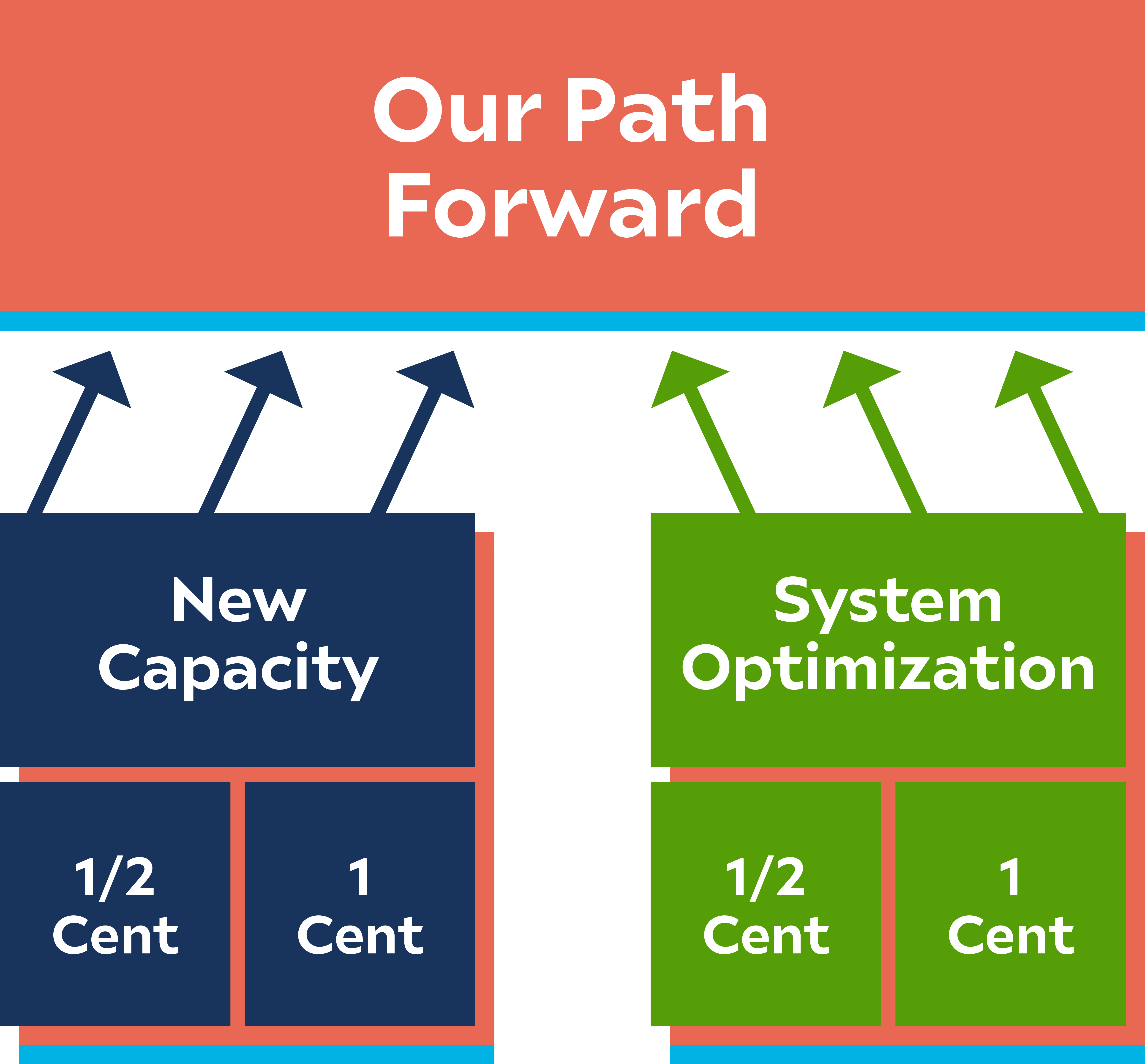 Infographic showing that the ultimate plan will be a combination of the scenarios detailed below.