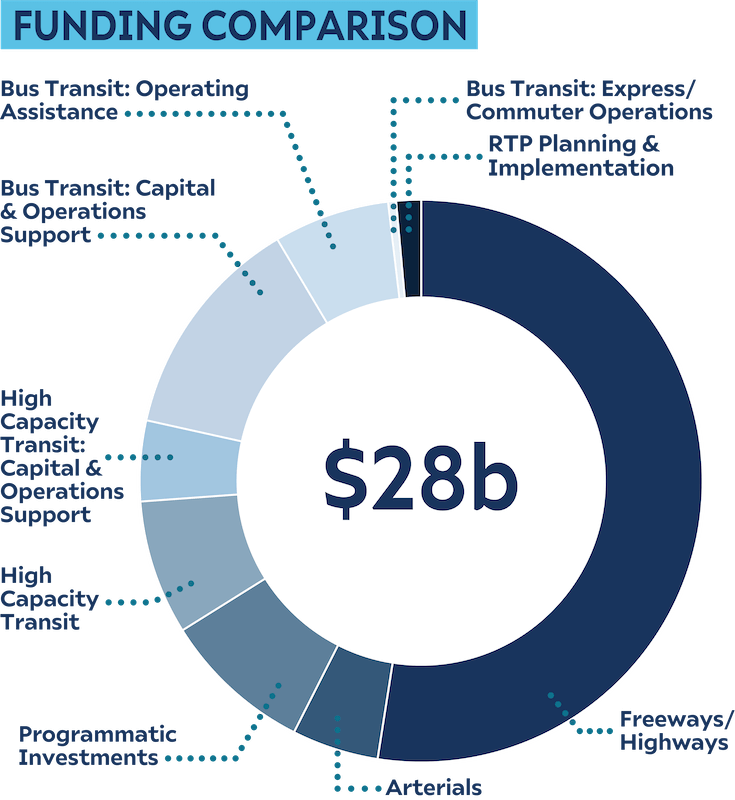 Donut chart showing funding priorities for the half cent new capacity scenario.