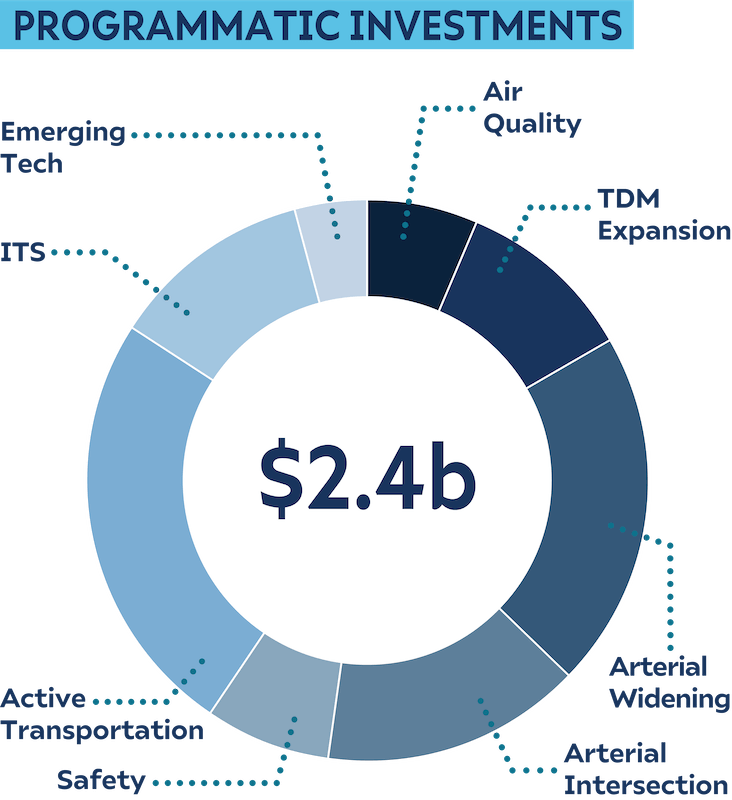Donut chart showing the programmatic investments for the half cent new capacity scenario.