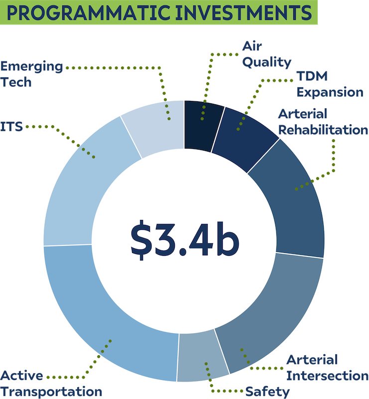 Donut chart showing the programmatic investments for the half cent system optimization scenario.