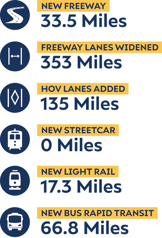 Infographic listing number of new miles created in various categories for the full cent system optimization scenario.