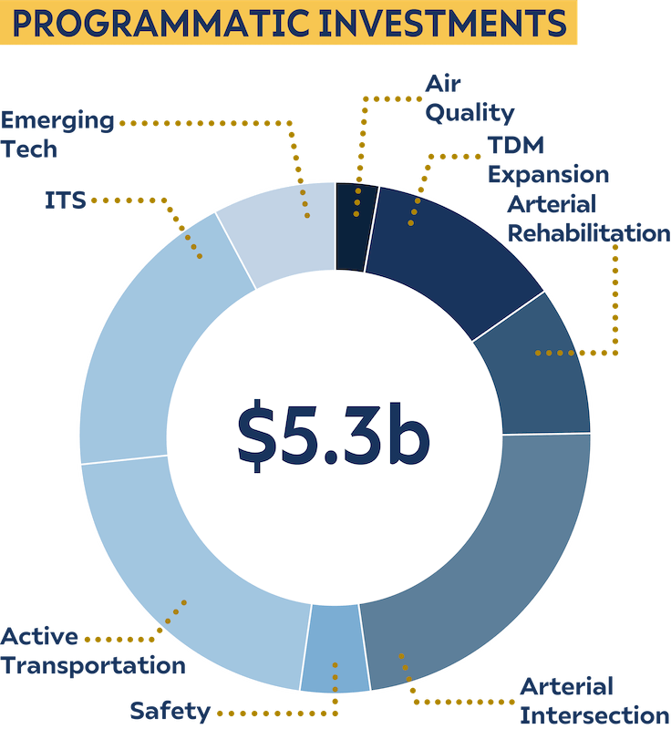 Donut chart showing the programmatic investments for the full cent system optimization scenario.