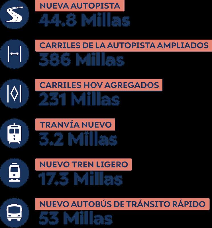Gráfica de información que enumera el número de nuevas millas creadas en varias categorías para el escenario de nueva capacidad de un centavo.