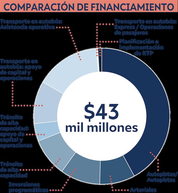 Grafica muestra las prioridades de financiamiento para el escenario de nueva capacidad de un centavo.