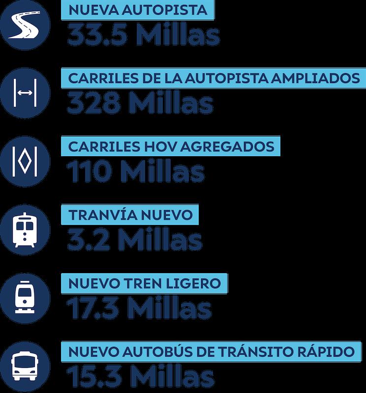 Gráfica de información que enumera el número de nuevas millas creadas en varias categorías para el escenario de nueva capacidad de medio centavo.