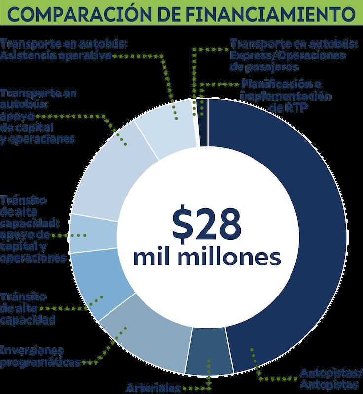 Gráfica muestra las prioridades de financiamiento para el escenario de nueva capacidad de medio centavo.