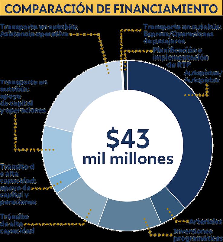 Gráfica muestra las prioridades de financiamiento para el escenario de nueva capacidad de uno centavo.