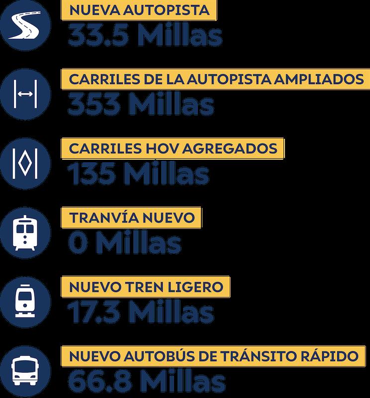 Gráfica de información que enumera el número de nuevas millas creadas en varias categorías para el escenario de nueva capacidad de uno centavo.