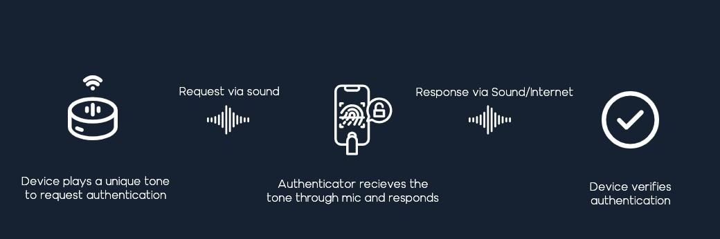 Authentication via sound