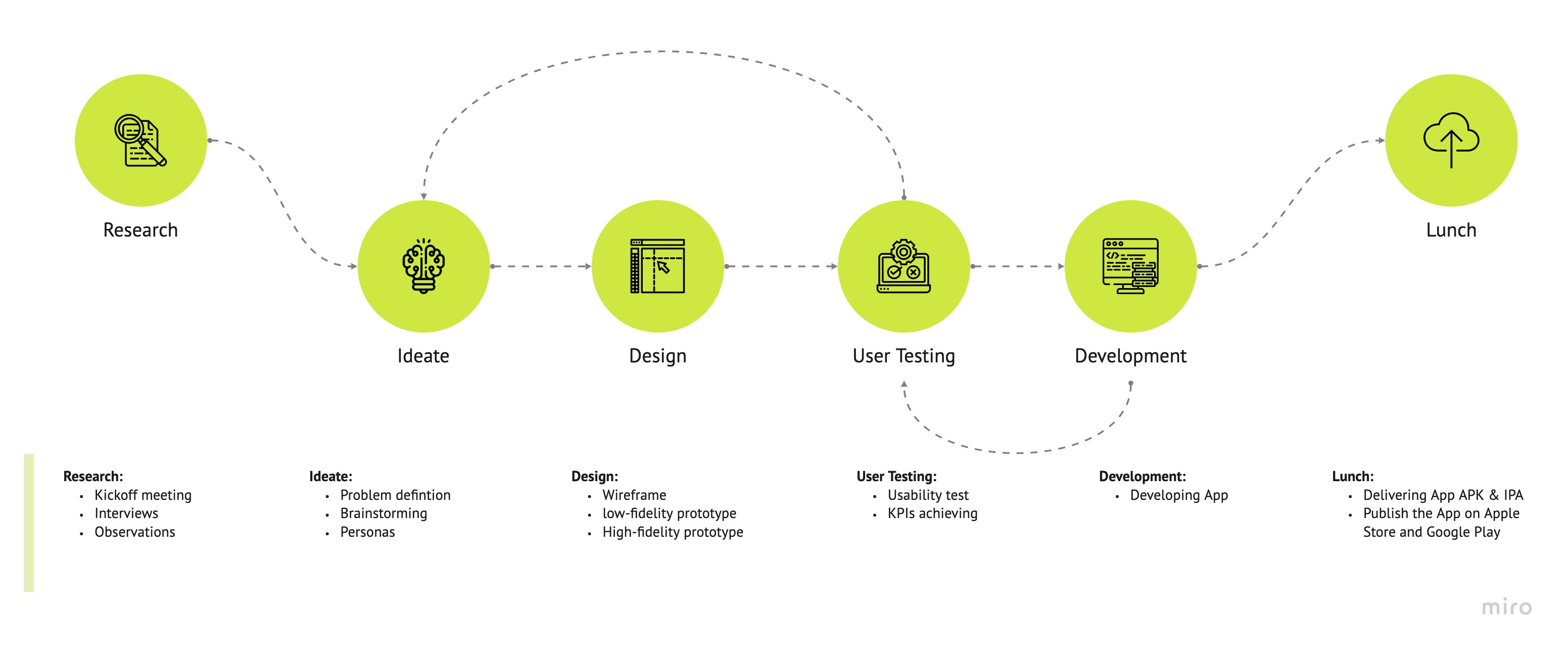 UX Design process for Princess Nourah Application